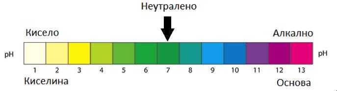Нива на киселинност ph скала