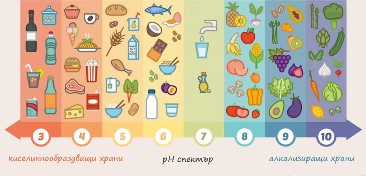 храни за киселинно-алкално равновесие